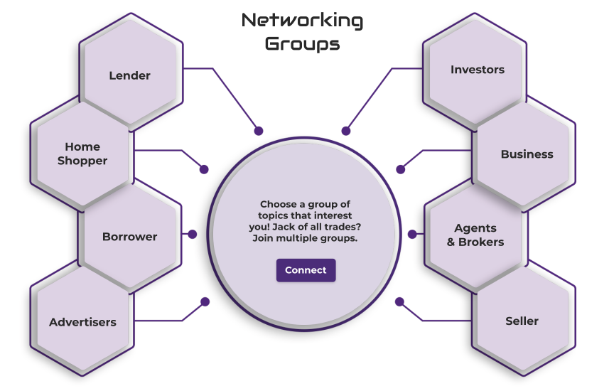 Network Groups